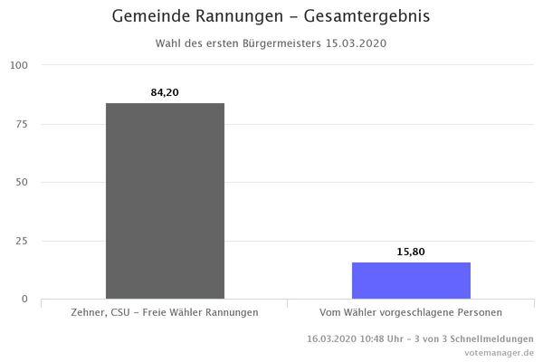 Gemeinde Rannungen - Gesamtergebnis BGM